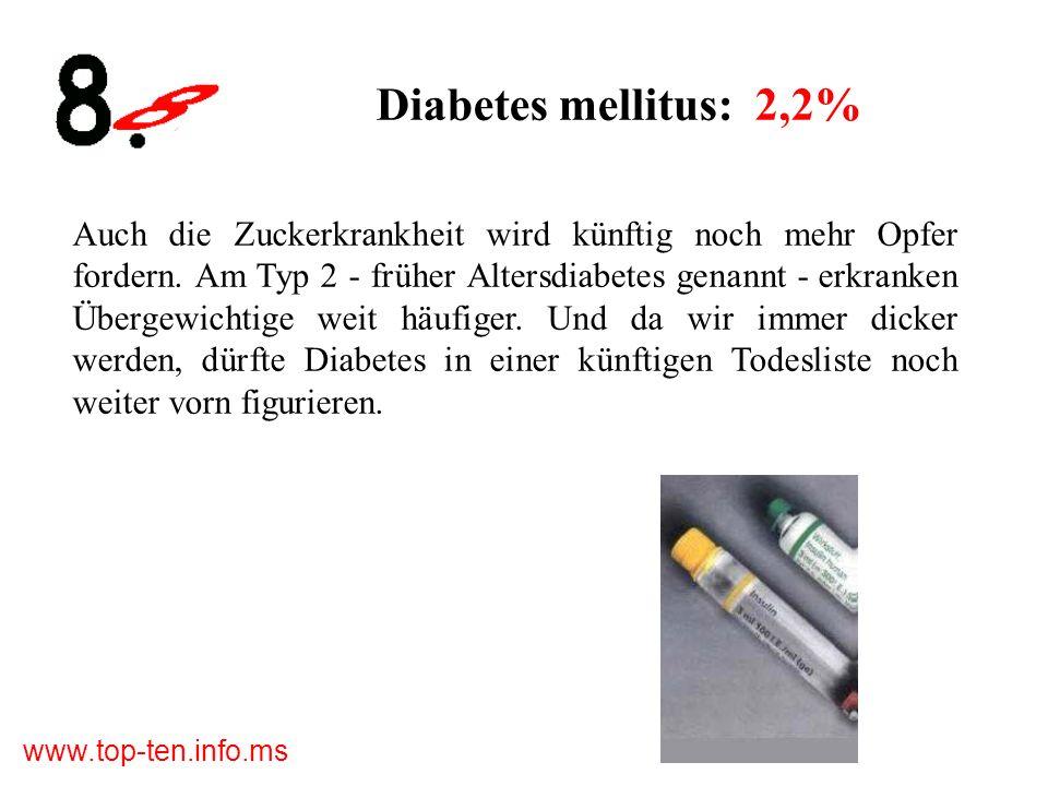 www.top-ten.info.ms Diabetes mellitus: 2,2% Auch die Zuckerkrankheit wird künftig noch mehr Opfer fordern.