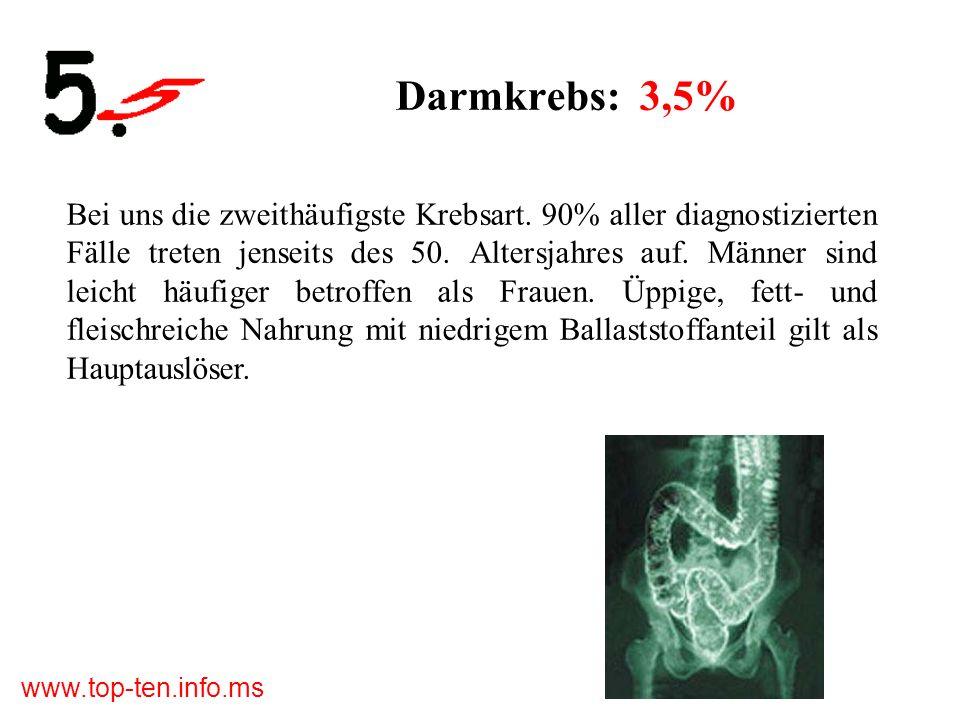 www.top-ten.info.ms Darmkrebs: 3,5% Bei uns die zweithäufigste Krebsart.