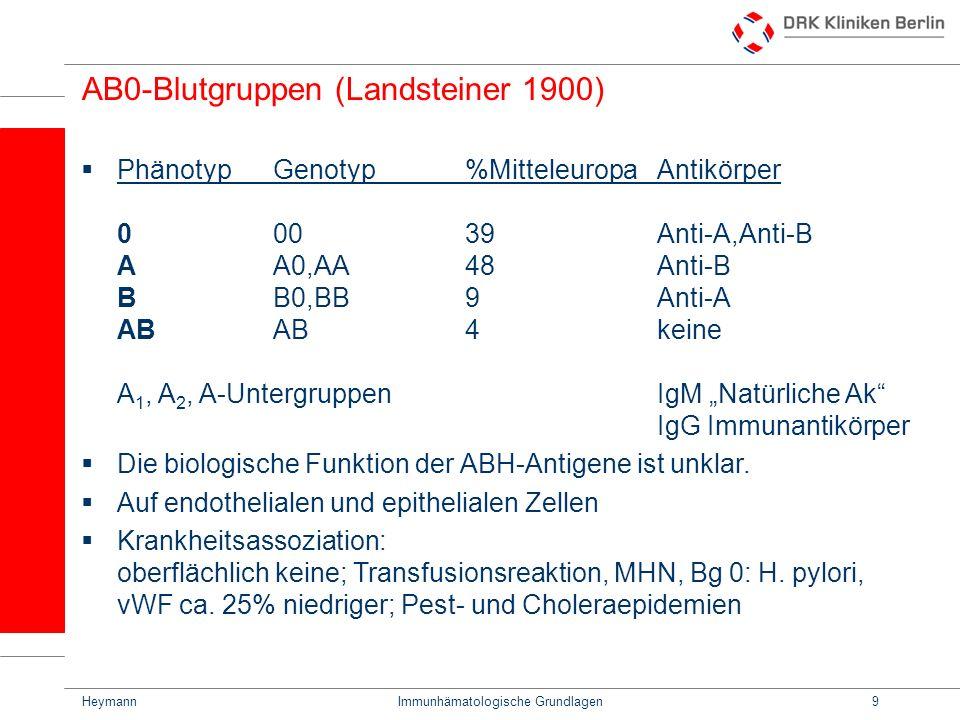 HeymannImmunhämatologische Grundlagen9 AB0-Blutgruppen (Landsteiner 1900) PhänotypGenotyp%MitteleuropaAntikörper 00039Anti-A,Anti-B AA0,AA48Anti-B BB0
