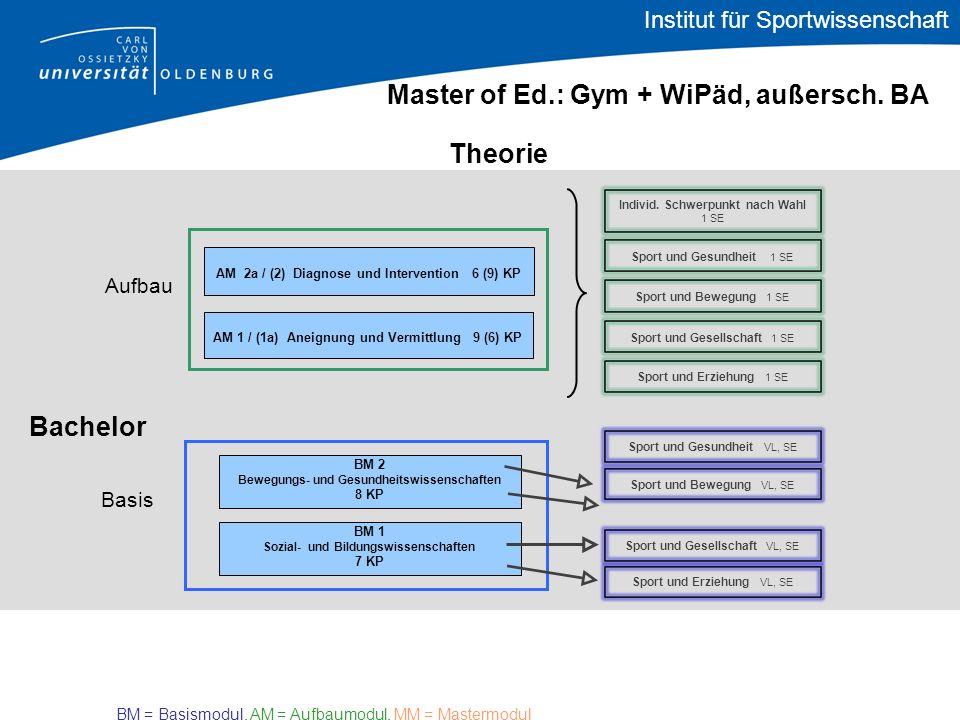 Bachelor Theorie Master of Ed.: Gym + WiPäd, außersch.