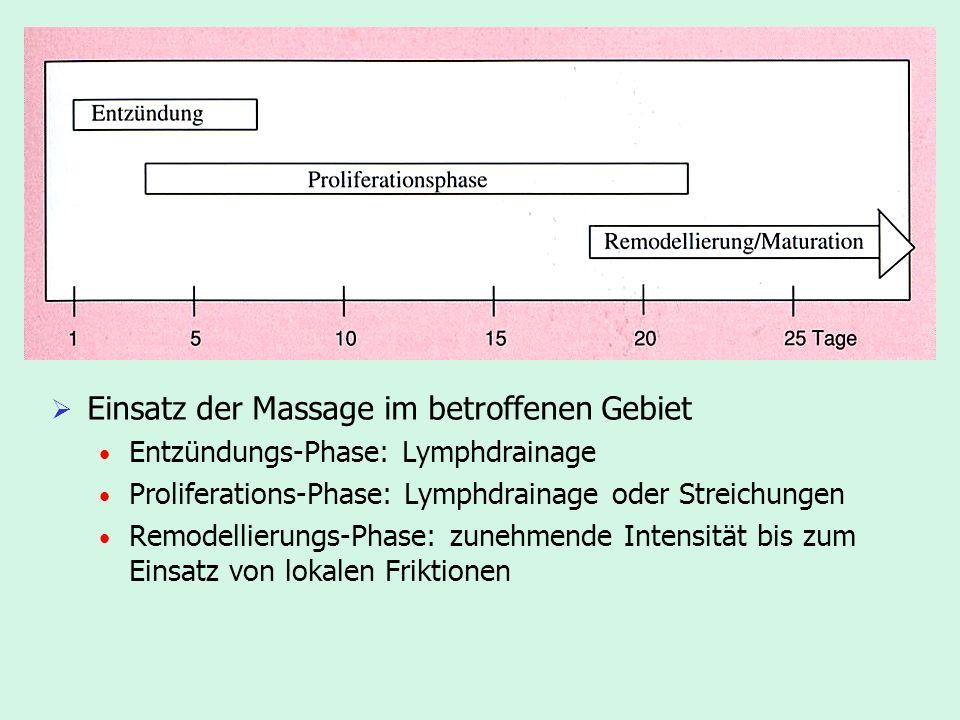 Einsatz der Massage im betroffenen Gebiet Entzündungs-Phase: Lymphdrainage Proliferations-Phase: Lymphdrainage oder Streichungen Remodellierungs-Phase