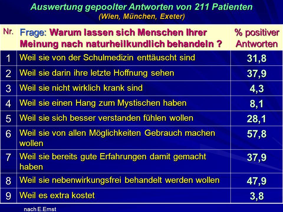 Auswertung gepoolter Antworten von 211 Patienten (Wien, München, Exeter) nach E.Ernst Nr. Frage: Warum lassen sich Menschen Ihrer Meinung nach naturhe