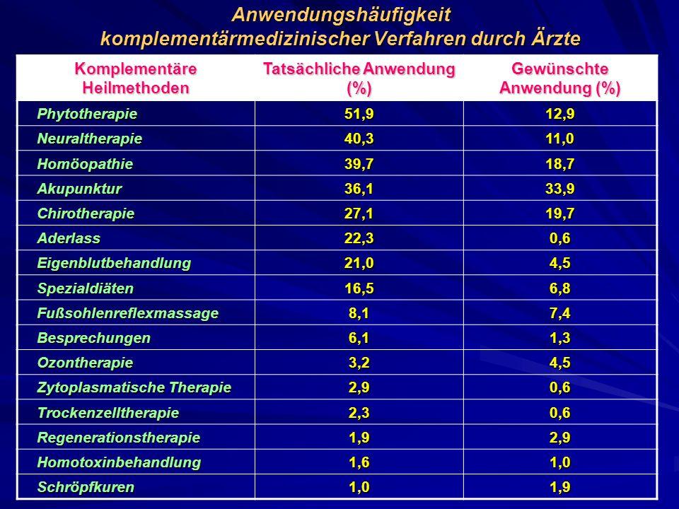 Anwendungshäufigkeit komplementärmedizinischer Verfahren durch Ärzte Komplementäre Heilmethoden Tatsächliche Anwendung (%) Gewünschte Anwendung (%) Ph
