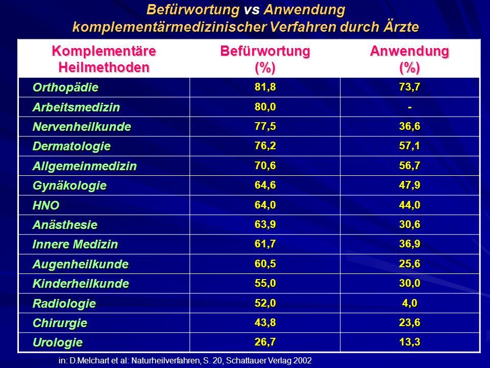 Befürwortung vs Anwendung komplementärmedizinischer Verfahren durch Ärzte Komplementäre Heilmethoden Befürwortung (%) Anwendung (%) Orthopädie81,873,7
