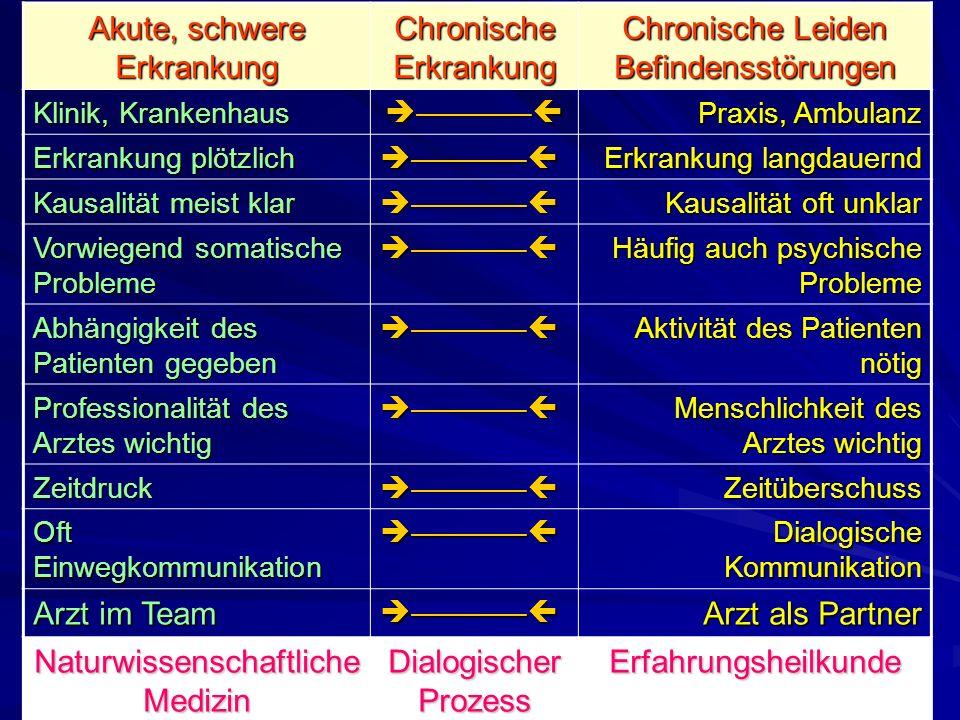 5 Akute, schwere Erkrankung Chronische Erkrankung Chronische Leiden Befindensstörungen Klinik, Krankenhaus Praxis, Ambulanz Erkrankung plötzlich Erkra