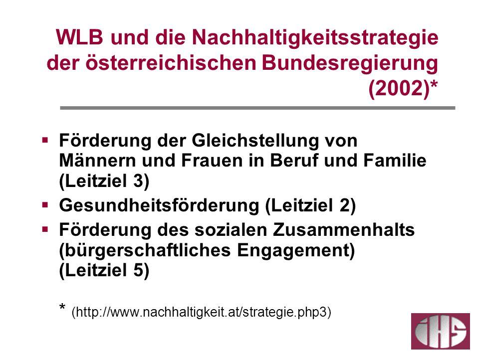 WLB und die Nachhaltigkeitsstrategie der österreichischen Bundesregierung (2002)* Förderung der Gleichstellung von Männern und Frauen in Beruf und Familie (Leitziel 3) Gesundheitsförderung (Leitziel 2) Förderung des sozialen Zusammenhalts (bürgerschaftliches Engagement) (Leitziel 5) * (http://www.nachhaltigkeit.at/strategie.php3)