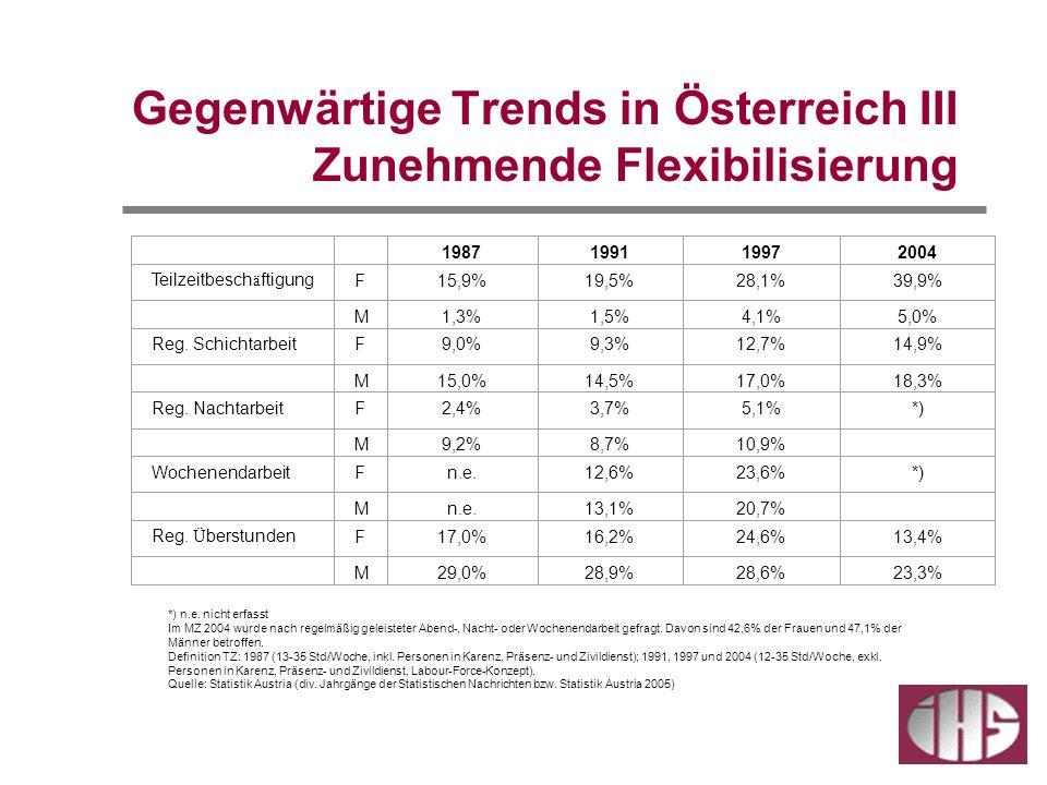 Gegenwärtige Trends in Österreich III Zunehmende Flexibilisierung 1987199119972004 Teilzeitbesch ä ftigungF15,9%19,5%28,1%39,9% M1,3%1,5%4,1%5,0% Reg.