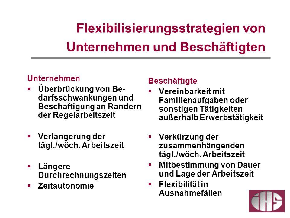 Flexibilisierungsstrategien von Unternehmen und Beschäftigten Unternehmen Überbrückung von Be- darfsschwankungen und Beschäftigung an Rändern der Regelarbeitszeit Verlängerung der tägl./wöch.