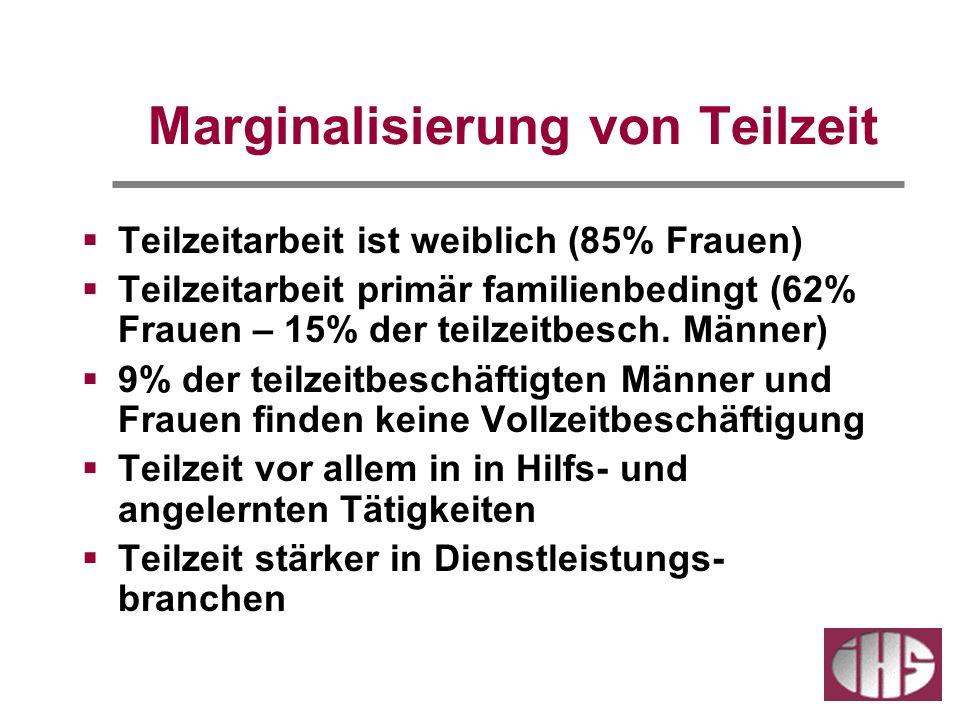 Marginalisierung von Teilzeit Teilzeitarbeit ist weiblich (85% Frauen) Teilzeitarbeit primär familienbedingt (62% Frauen – 15% der teilzeitbesch. Männ
