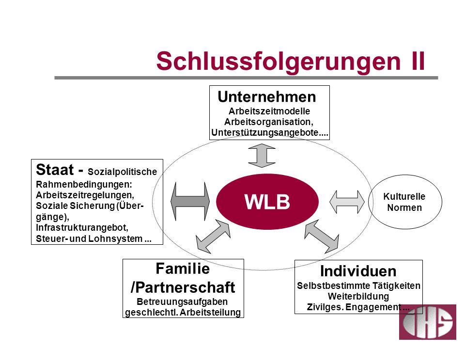 Schlussfolgerungen II WLB Unternehmen Arbeitszeitmodelle Arbeitsorganisation, Unterstützungsangebote.... Familie /Partnerschaft Betreuungsaufgaben ges