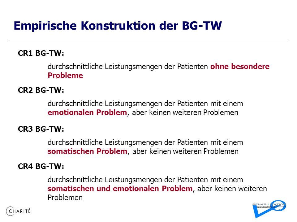Empirische Konstruktion der BG-TW CR1 BG-TW: durchschnittliche Leistungsmengen der Patienten ohne besondere Probleme CR2 BG-TW: durchschnittliche Leistungsmengen der Patienten mit einem emotionalen Problem, aber keinen weiteren Problemen CR3 BG-TW: durchschnittliche Leistungsmengen der Patienten mit einem somatischen Problem, aber keinen weiteren Problemen CR4 BG-TW: durchschnittliche Leistungsmengen der Patienten mit einem somatischen und emotionalen Problem, aber keinen weiteren Problemen
