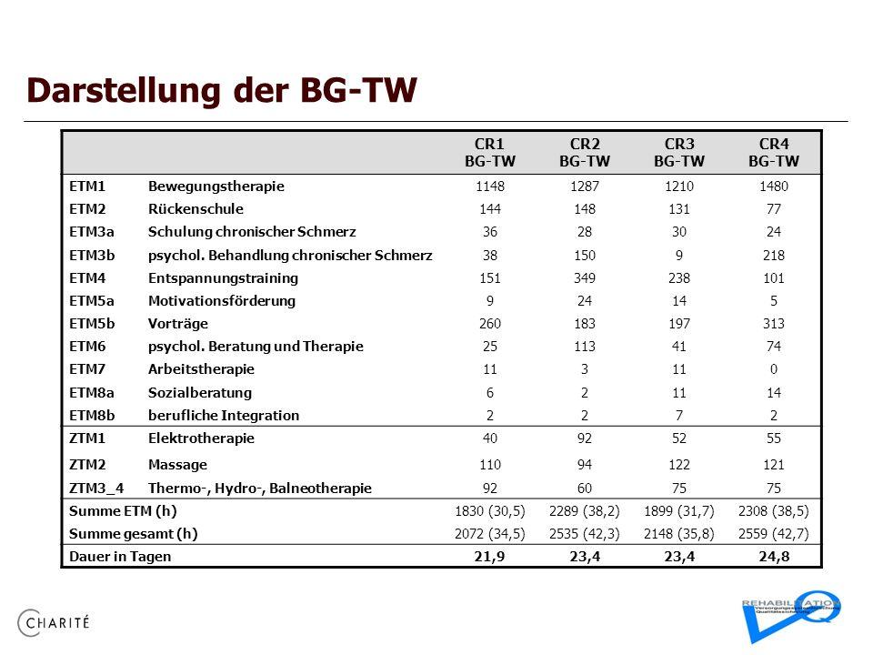 Darstellung der BG-TW CR1 BG-TW CR2 BG-TW CR3 BG-TW CR4 BG-TW ETM1Bewegungstherapie1148128712101480 ETM2Rückenschule14414813177 ETM3aSchulung chronischer Schmerz36283024 ETM3bpsychol.