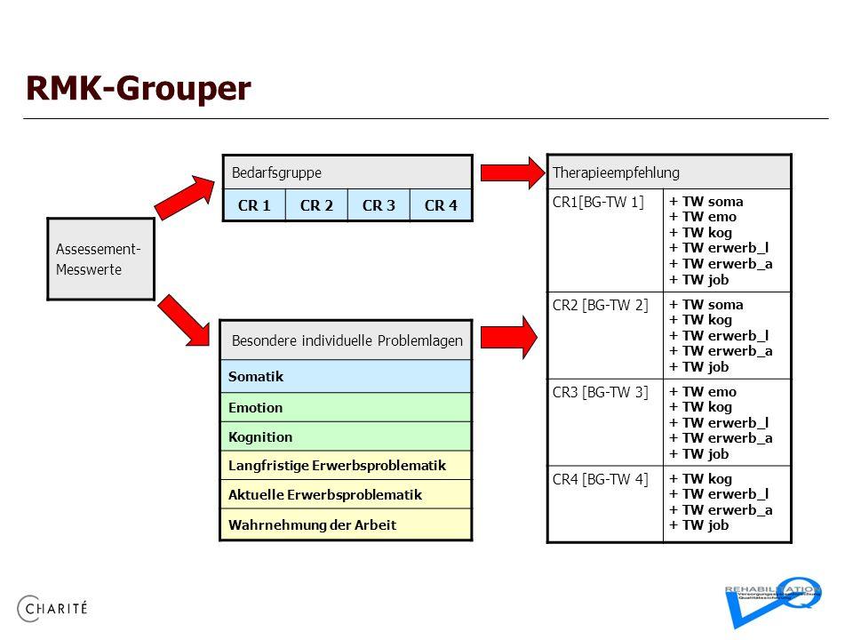 RMK-Grouper Therapieempfehlung CR1[BG-TW 1] + TW soma + TW emo + TW kog + TW erwerb_l + TW erwerb_a + TW job CR2 [BG-TW 2] + TW soma + TW kog + TW erwerb_l + TW erwerb_a + TW job CR3 [BG-TW 3] + TW emo + TW kog + TW erwerb_l + TW erwerb_a + TW job CR4 [BG-TW 4] + TW kog + TW erwerb_l + TW erwerb_a + TW job Besondere individuelle Problemlagen Somatik Emotion Kognition Langfristige Erwerbsproblematik Aktuelle Erwerbsproblematik Wahrnehmung der Arbeit Bedarfsgruppe CR 1CR 2CR 3CR 4 Assessement- Messwerte