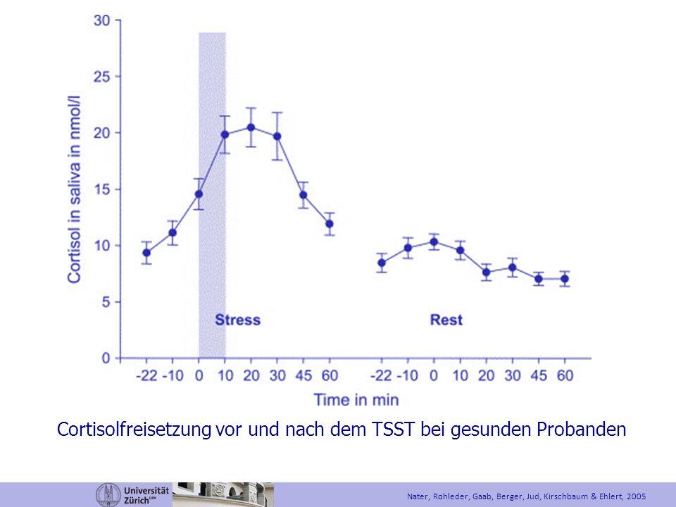 Nater, Rohleder, Gaab, Berger, Jud, Kirschbaum & Ehlert, 2005 Cortisolfreisetzung vor und nach dem TSST bei gesunden Probanden