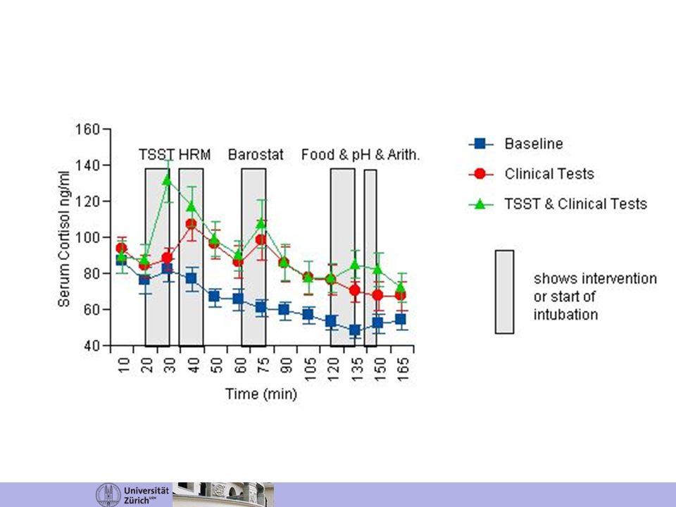 -50 min.-45 0 10 20 30 40 50 60 70 80 90 Applikation von Oxytocin vs.
