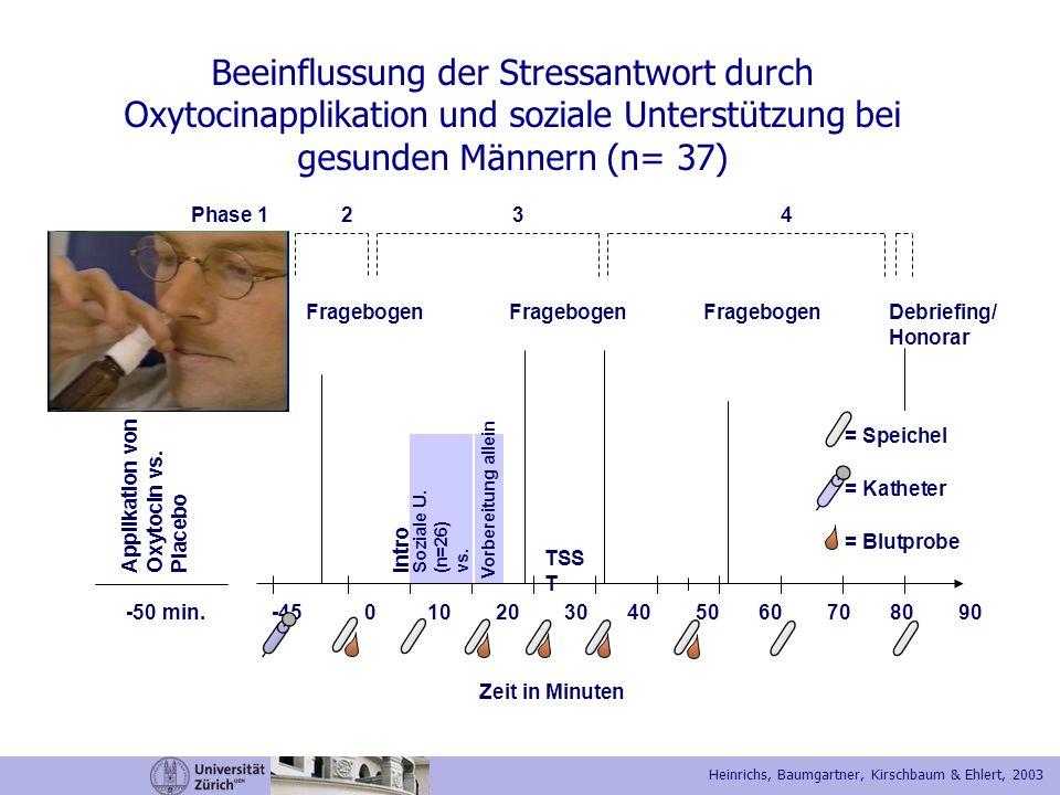 -50 min. -45 0 10 20 30 40 50 60 70 80 90 Applikation von Oxytocin vs. Placebo Intro TSS T Fragebogen Soziale U. (n=26) vs. allein (n=26) = Speichel =