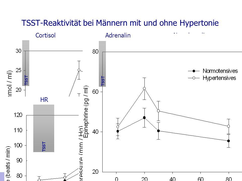 TSST-Reaktivität bei Männern mit und ohne Hypertonie Wirtz, von Känel, Emini, Rüdisüli, Groessbauer & Ehlert, 2006 TSST CortisolNoradrenalin DBP SBPHR