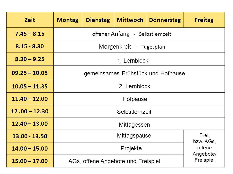 ZeitMontagDienstagMittwochDonnerstagFreitag 7.45 – 8.15 8.15 - 8.30 8.30 – 9.25 09.25 – 10.05 10.05 – 11.35 11.40 – 12.00 12.00 – 12.30 12.40 – 13.00 13.00 - 13.50 14.00 – 15.00 15.00 – 17.00 offener Anfang - Selbstlernzeit Morgenkreis - Tagesplan 1.