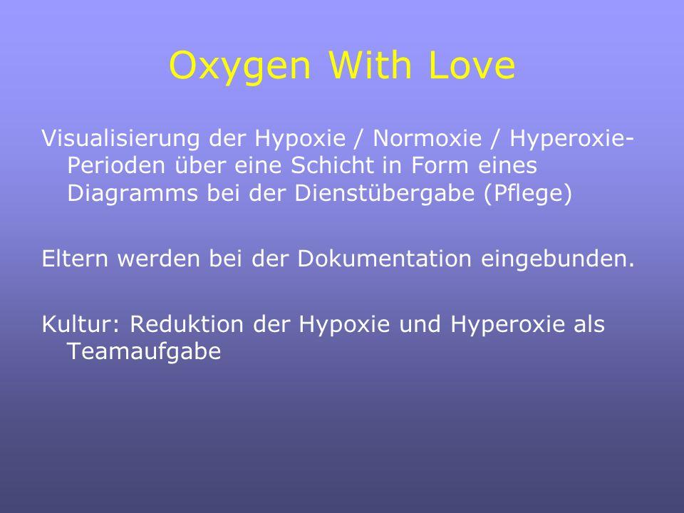 Oxygen With Love Visualisierung der Hypoxie / Normoxie / Hyperoxie- Perioden über eine Schicht in Form eines Diagramms bei der Dienstübergabe (Pflege) Eltern werden bei der Dokumentation eingebunden.