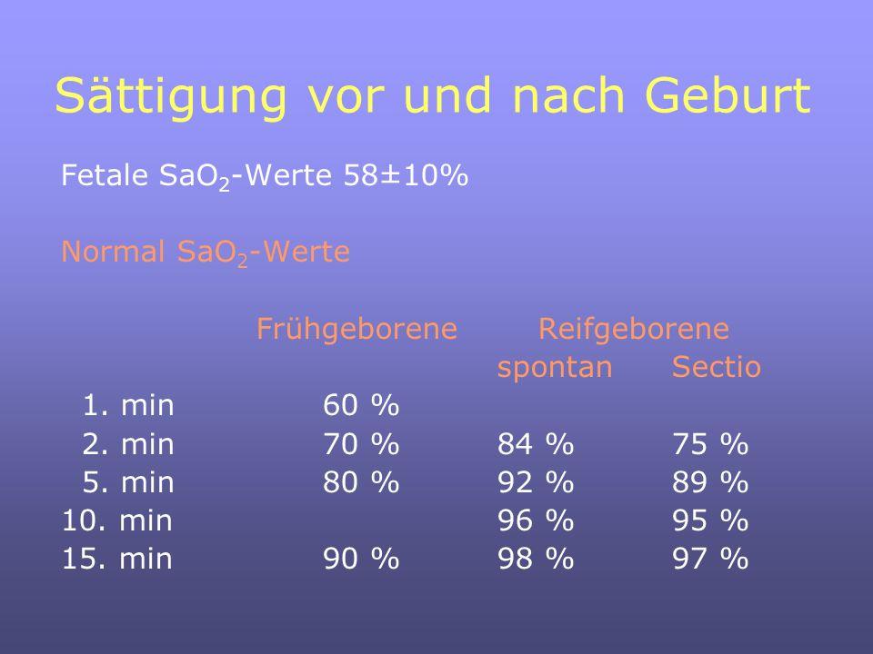 Sättigung vor und nach Geburt Fetale SaO 2 -Werte 58±10% Normal SaO 2 -Werte Frühgeborene Reifgeborene spontanSectio 1.