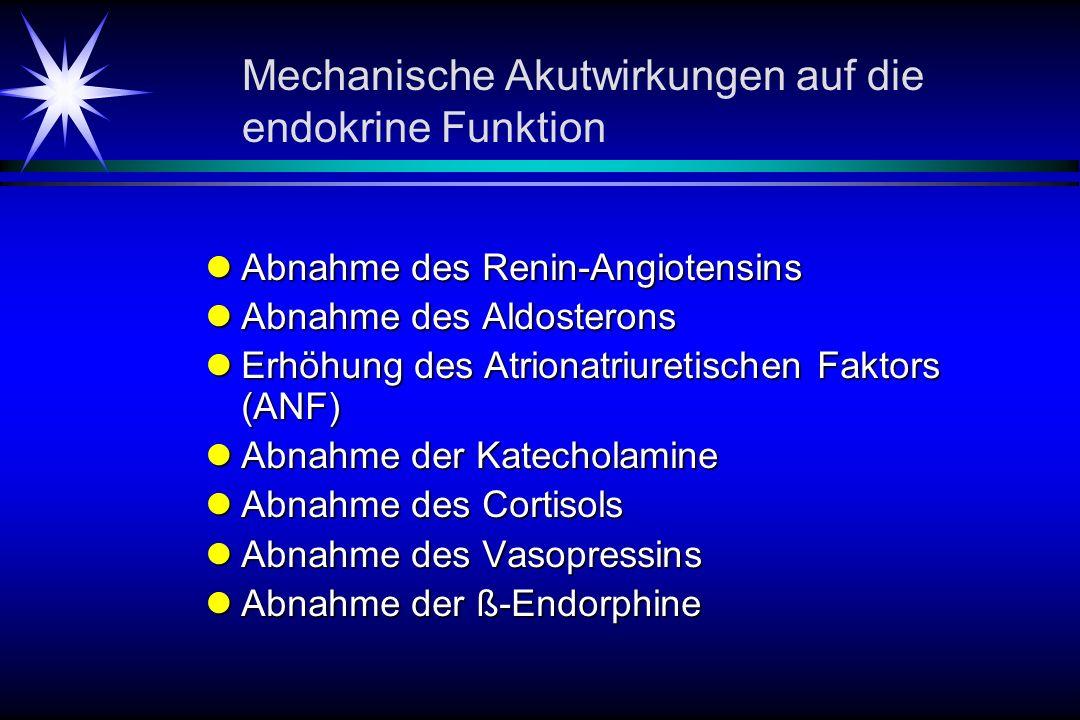 Mechanische Akutwirkungen auf die endokrine Funktion Abnahme des Renin-Angiotensins Abnahme des Renin-Angiotensins Abnahme des Aldosterons Abnahme des Aldosterons Erhöhung des Atrionatriuretischen Faktors (ANF) Erhöhung des Atrionatriuretischen Faktors (ANF) Abnahme der Katecholamine Abnahme der Katecholamine Abnahme des Cortisols Abnahme des Cortisols Abnahme des Vasopressins Abnahme des Vasopressins Abnahme der ß-Endorphine Abnahme der ß-Endorphine