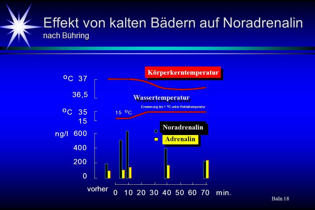 Baln 18 Effekt von kalten Bädern auf Noradrenalin nach Bühring Adrenalin 0 200 400 600 ng/l 15 35 36,5 37 o C o C 010203040506070 min. vorher 15 o C E
