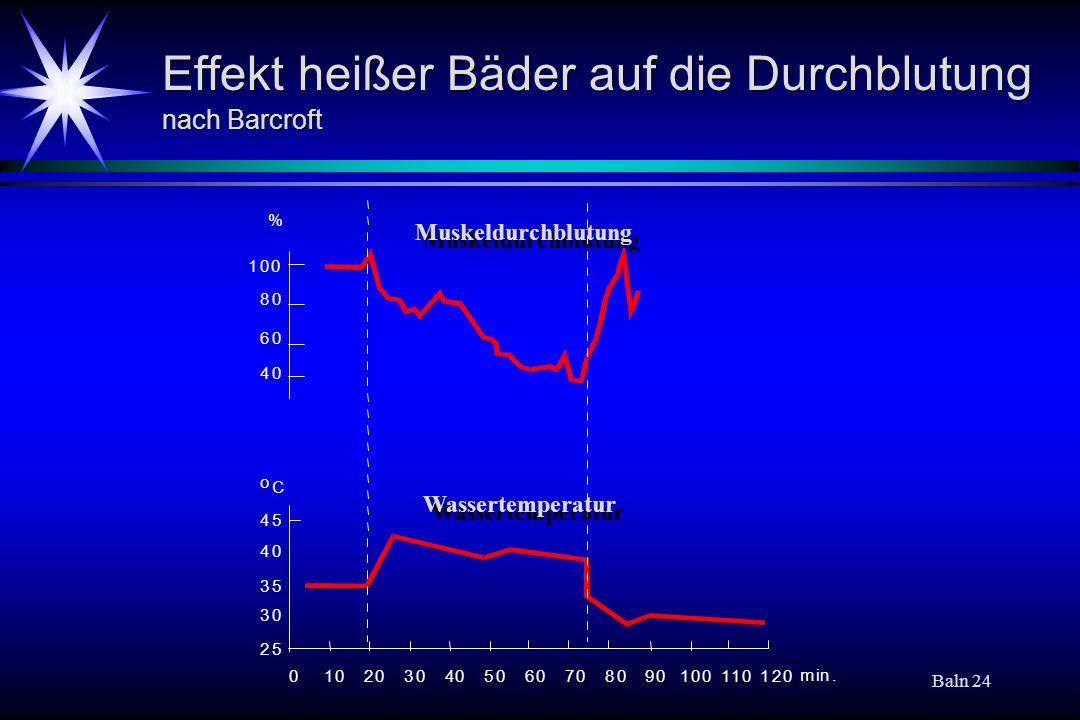 Baln 24 Effekt heißer Bäder auf die Durchblutung nach Barcroft 45 40 35 30 25 o C 0102030405060708090100110120 min. 80 60 40 100 % Muskeldurchblutung