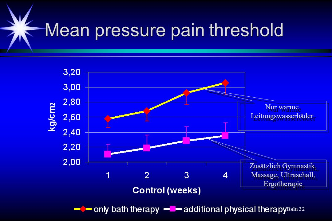 Baln 32 Mean pressure pain threshold Nur warme Leitungswasserbäder Zusätzlich Gymnastik, Massage, Ultraschall, Ergotherapie