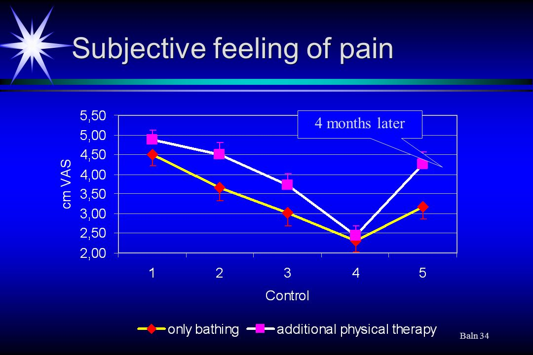 Baln 34 Subjective feeling of pain 4 months later