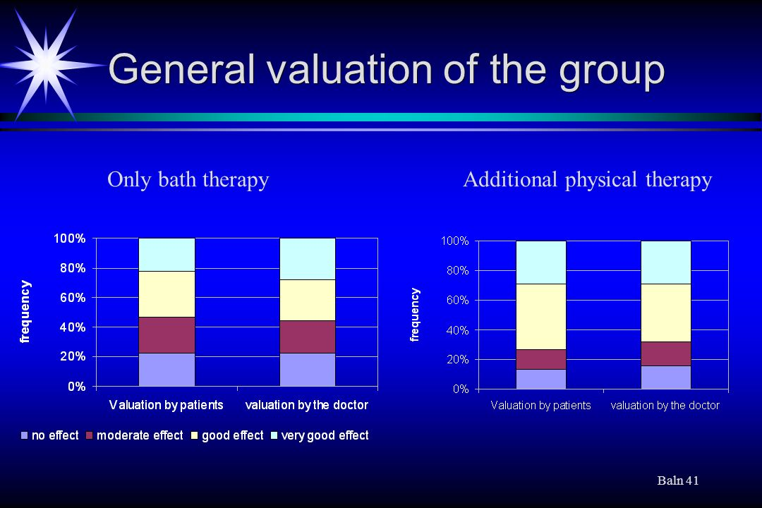 Baln 41 General valuation of the group Only bath therapyAdditional physical therapy