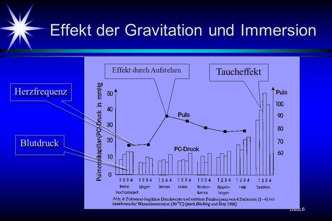 Baln 6 Effekt der Gravitation und Immersion Herzfrequenz Blutdruck Taucheffekt Effekt durch Aufstehen