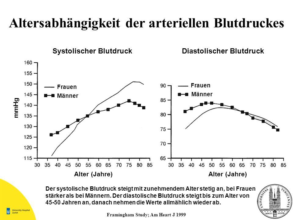 Framingham Study; Am Heart J 1999 Altersabhängigkeit der arteriellen Blutdruckes mmHg Systolischer BlutdruckDiastolischer Blutdruck Alter (Jahre) Frau