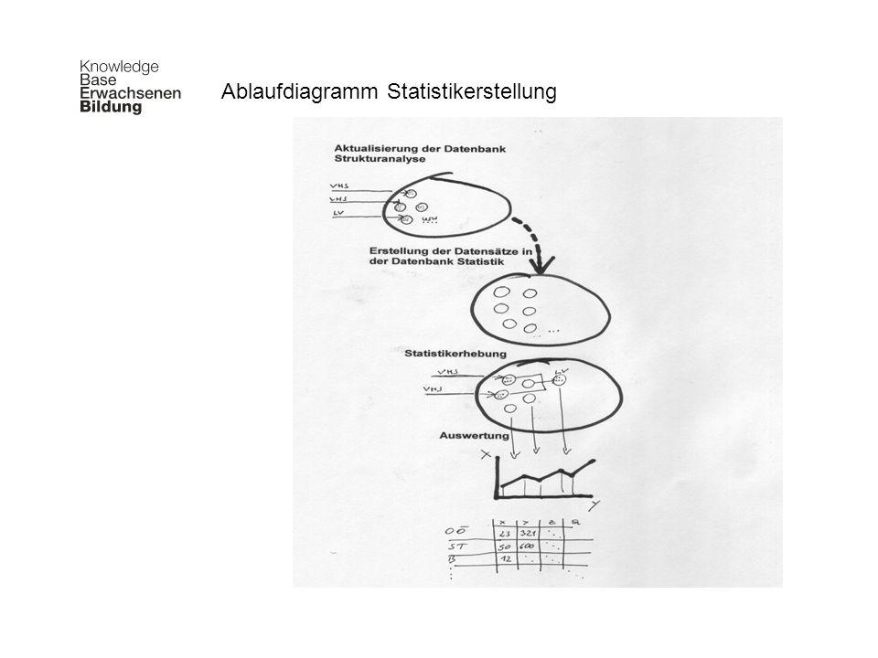 Vereinfachte Vorgehensweise Statistikerstellung Ablaufdiagramm Statistikerstellung