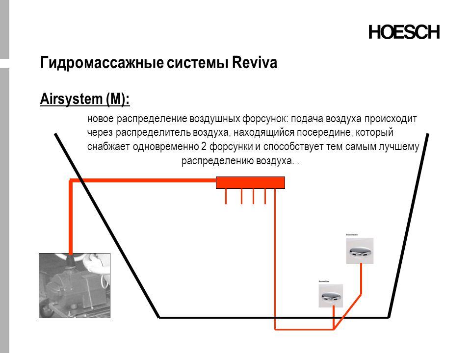 Гидромассажные системы Reviva Airsystem (M): новое распределение воздушных форсунок: подача воздуха происходит через распределитель воздуха, находящийся посередине, который снабжает одновременно 2 форсунки и способствует тем самым лучшему распределению воздуха..