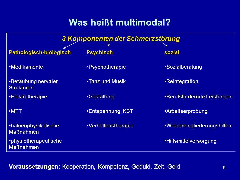 9 Was heißt multimodal? 3 Komponenten der Schmerzstörung Pathologisch-biologischPsychischsozial MedikamentePsychotherapieSozialberatung Betäubung nerv