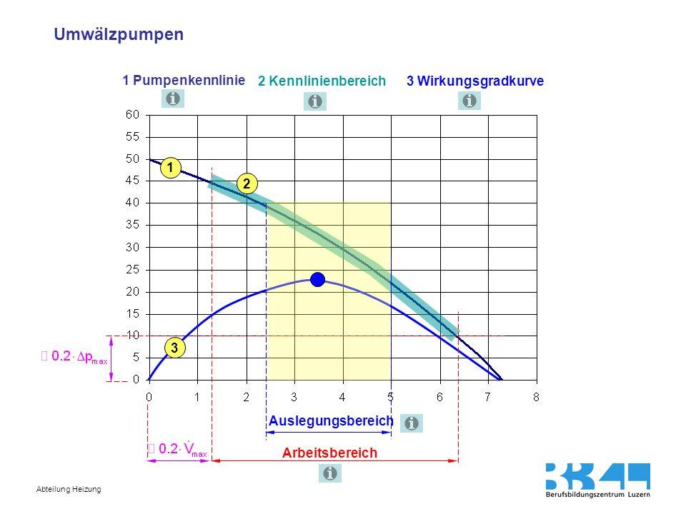 Abteilung Heizung 1 Pumpenkennlinie 2 Kennlinienbereich 3 Wirkungsgradkurve Auf dem Prüfstand gemessenen Kennlinie der Pumpe Praktischer Kennlinienbereich unter Berücksichtigung aller Fertigungstoleranzen.