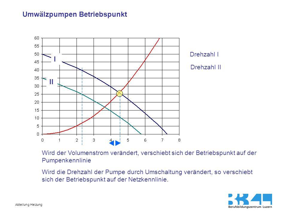 Abteilung Heizung Einfluss der Pumpenkennlinie (flache, steile Kennlinie) Wird der Volumenstrom im Netz verändert, so verschiebt sich der Betriebspunkt auf der Pumpenkennlinie.