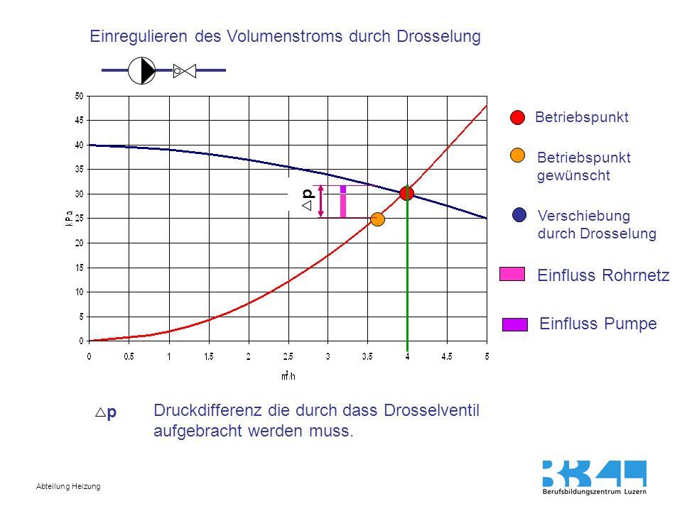 Abteilung Heizung p Betriebspunkt Betriebspunkt gewünscht Einfluss Rohrnetz Einfluss Pumpe Einregulieren des Volumenstroms durch Drosselung p Druckdif