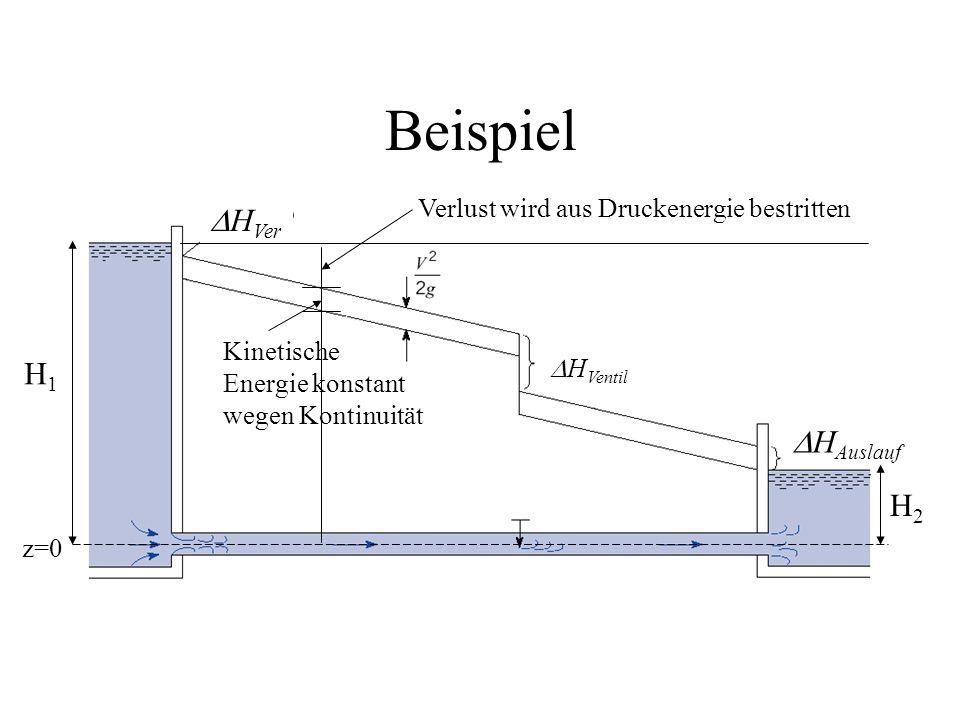 H Ver H Ventil H Auslauf z=0 H1H1 H2H2 Verlust wird aus Druckenergie bestritten Kinetische Energie konstant wegen Kontinuität