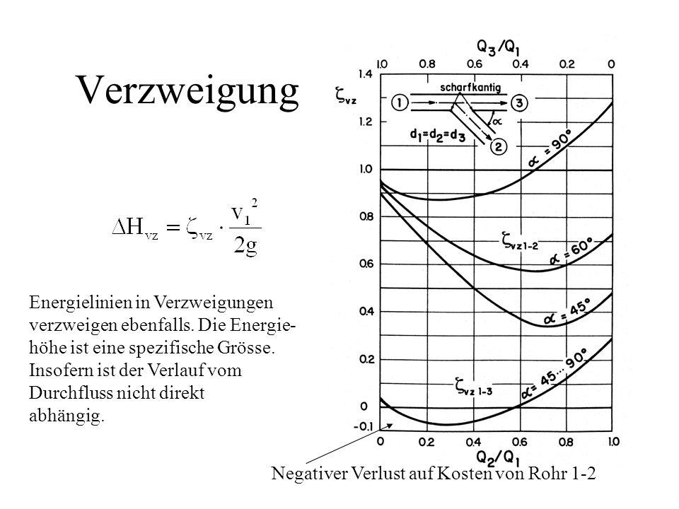 Verzweigung Energielinien in Verzweigungen verzweigen ebenfalls. Die Energie- höhe ist eine spezifische Grösse. Insofern ist der Verlauf vom Durchflus