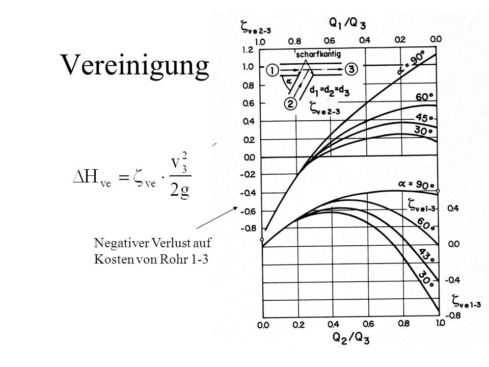 Vereinigung Negativer Verlust auf Kosten von Rohr 1-3
