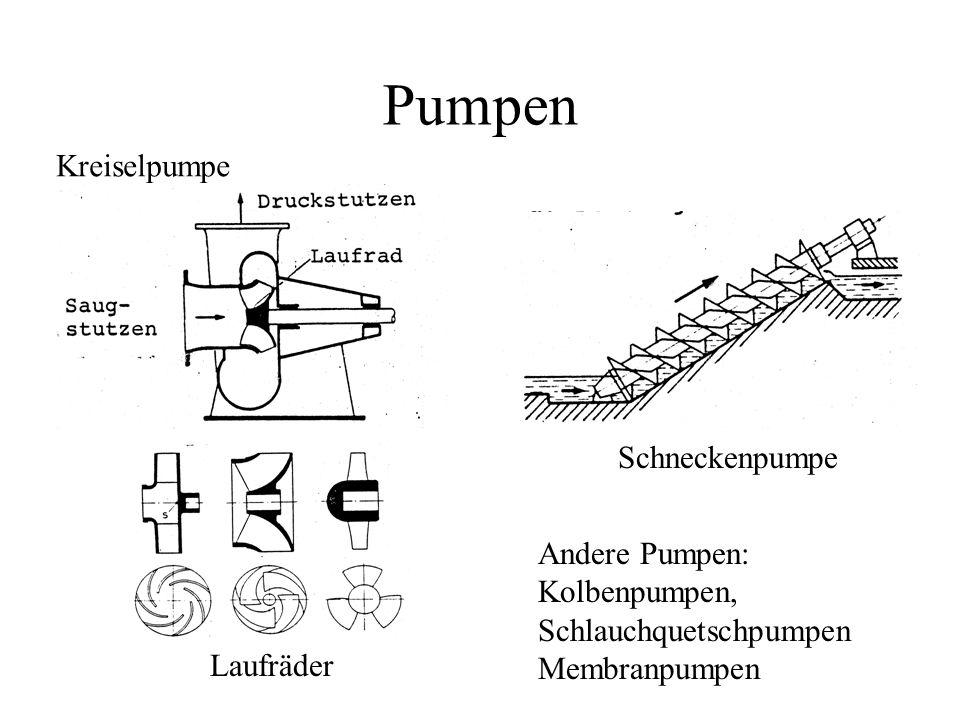 Pumpen Kreiselpumpe Laufräder Schneckenpumpe Andere Pumpen: Kolbenpumpen, Schlauchquetschpumpen Membranpumpen