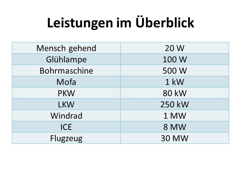 Leistungen im Überblick Mensch gehend20 W Glühlampe100 W Bohrmaschine500 W Mofa1 kW PKW80 kW LKW250 kW Windrad1 MW ICE8 MW Flugzeug30 MW