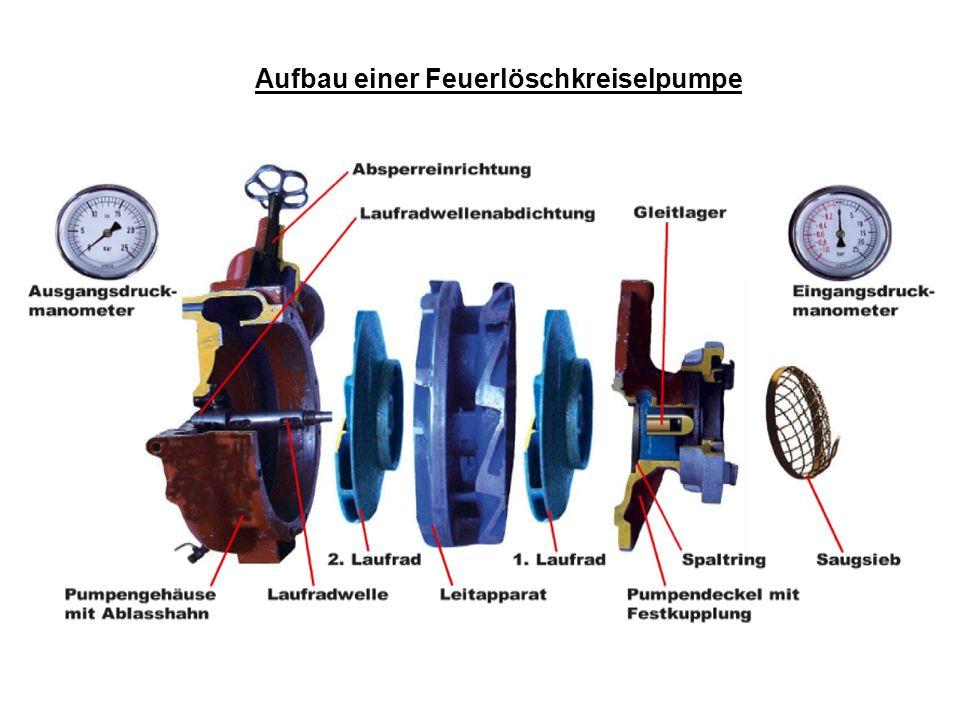 Funktionsweise der Pumpe: Beschleunigung des Wassers durch das Laufrad, um Druck an den B-Abgängen zu erzeugen.