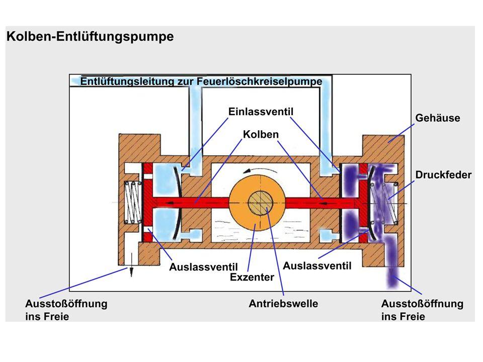 Entlüftung/Unterdruckerzeugung Durch die Entlüftungspumpe wird in dem Hohlraum (Saugschlauch, Pumpe), der von Wasseroberfläche bis in das Pumpengehäuse reicht, ein Vakuum erzeugt.