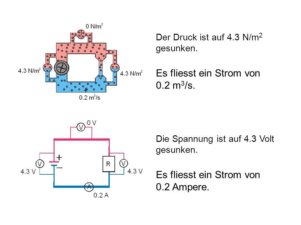 Der Druck ist auf 4.3 N/m 2 gesunken. Es fliesst ein Strom von 0.2 m 3 /s. Die Spannung ist auf 4.3 Volt gesunken. Es fliesst ein Strom von 0.2 Ampere