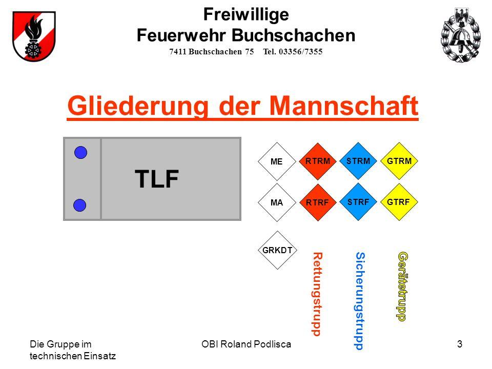 Die Gruppe im technischen Einsatz OBI Roland Podlisca3 Gliederung der Mannschaft TLF MA RTRF STRF GTRM ME RTRM STRM GTRF GRKDT RettungstruppSicherungs