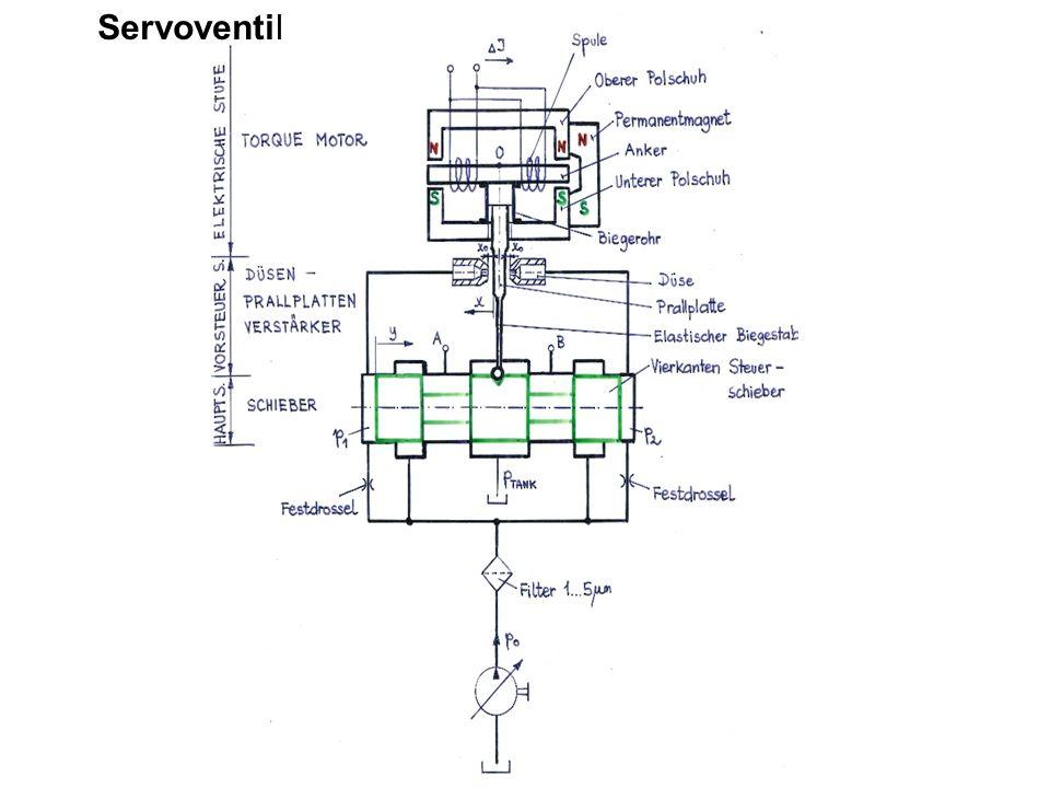 Servoventil
