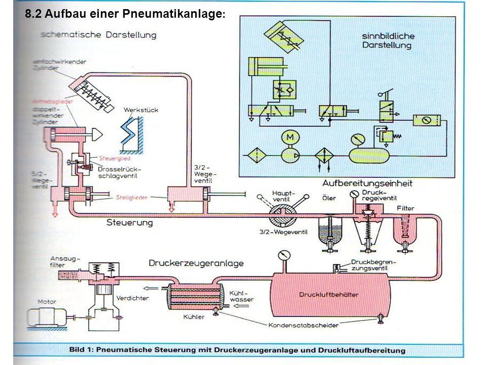 8.2 Aufbau einer Pneumatikanlage :