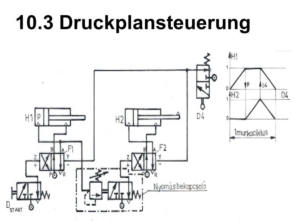 10.3 Druckplansteuerung